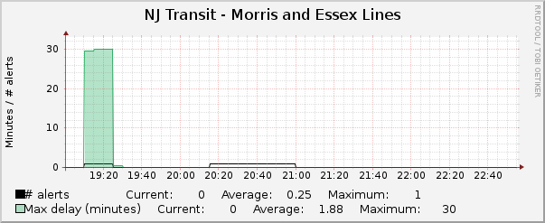 Morris and Essex Lines
