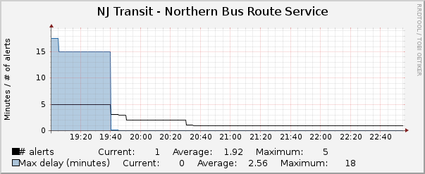 Northern Bus Routes