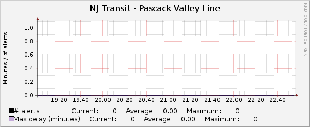 Pascack Valley Line