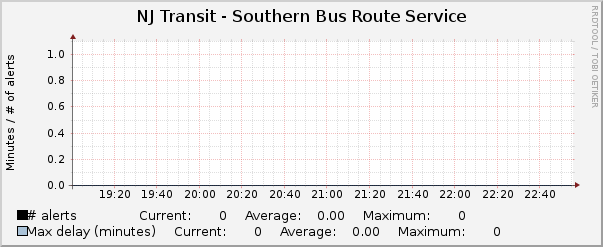 Southern Bus Routes